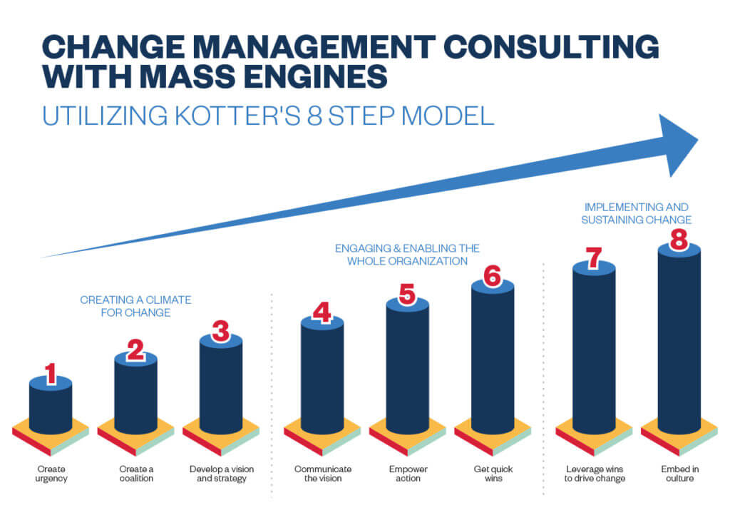 MarTech Investment Change Management